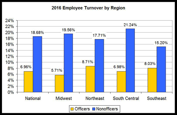 retail industry turnover rate 2018