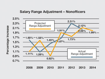 http://www.bankingexchange.com/images/Dev_Crowe_Horwath/101613_Salary_Range_Nonofficers.jpg