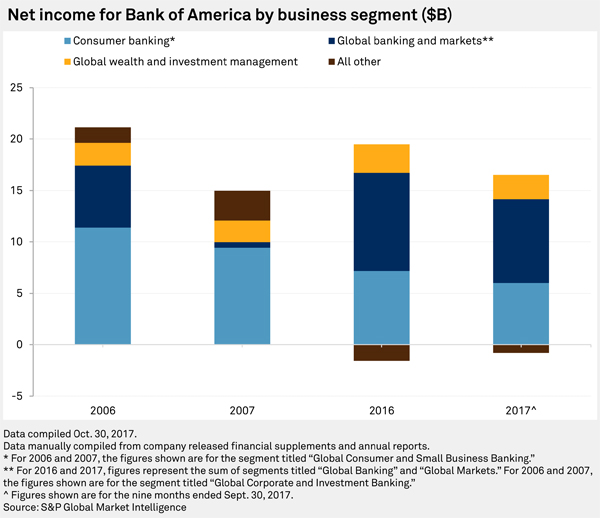 Bofa And Merrill Together Forever Changed Banking Exchange
