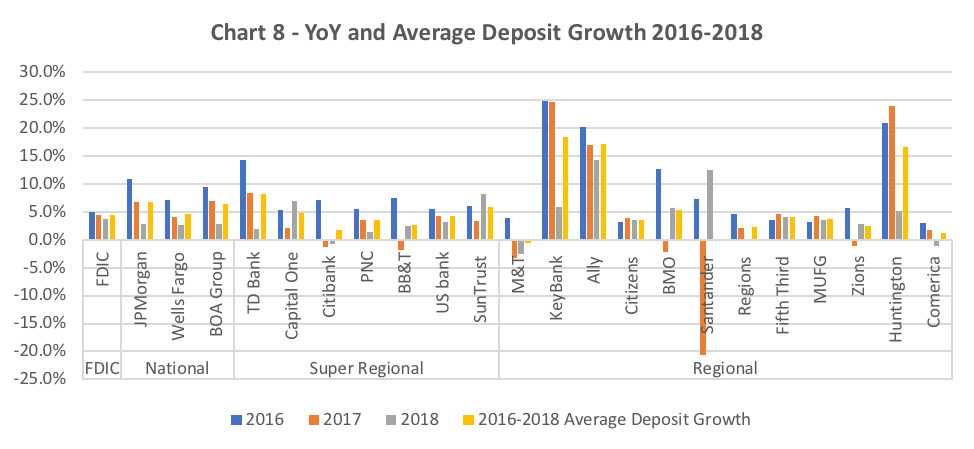 The Changing Landscape of Deposit Growth in US Banks